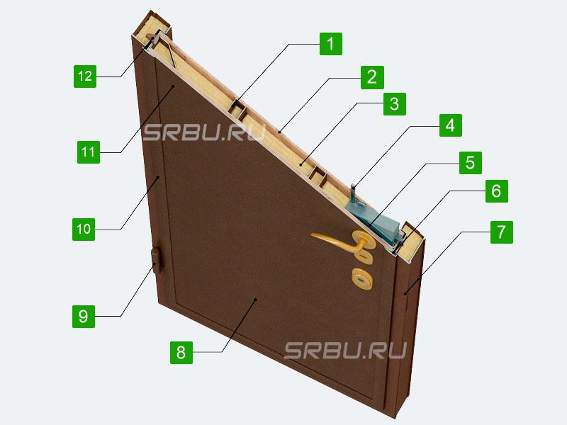 Устройство входной металлической двери