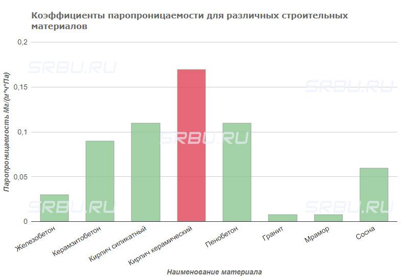 Коэффициенты паропроницаемости для различных строительных материалов Железобетон