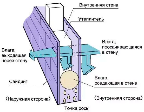 Схематично показана точка росы