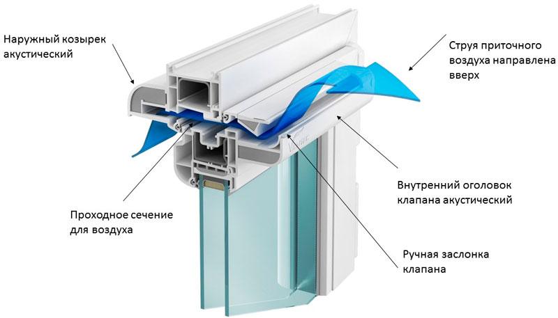Вентилируемый клапан на окне