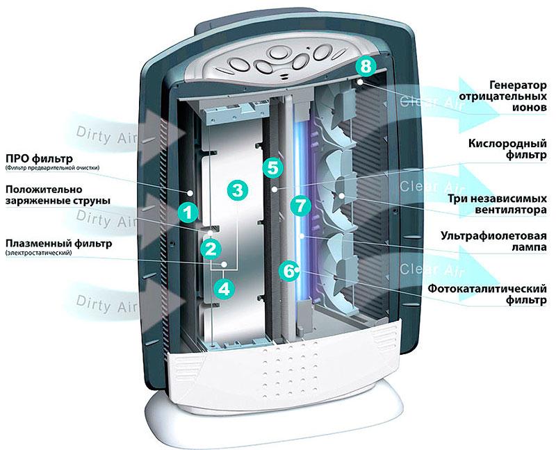 Ионизаторы воздуха для квартиры