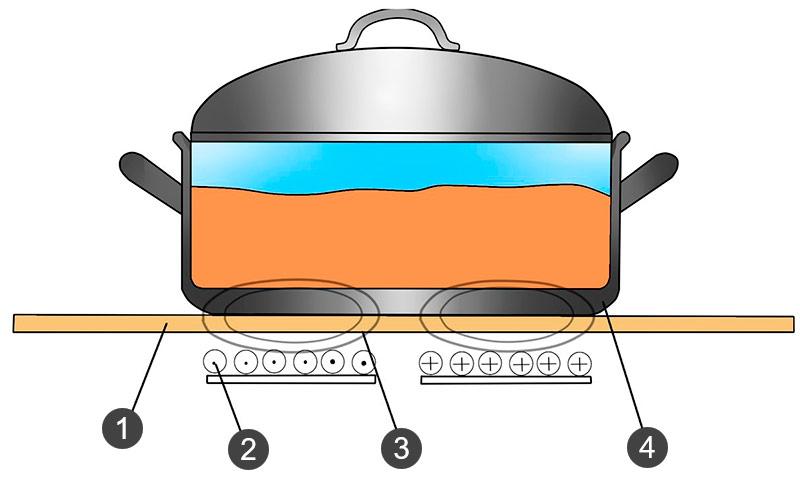 Принцип работы индукционной варочной панели