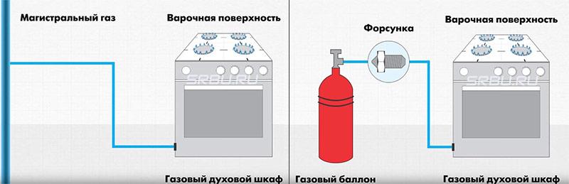 Работа газовых духовых шкафов