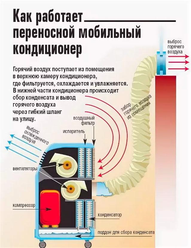 Устройство мобильного кондиционера моноблока
