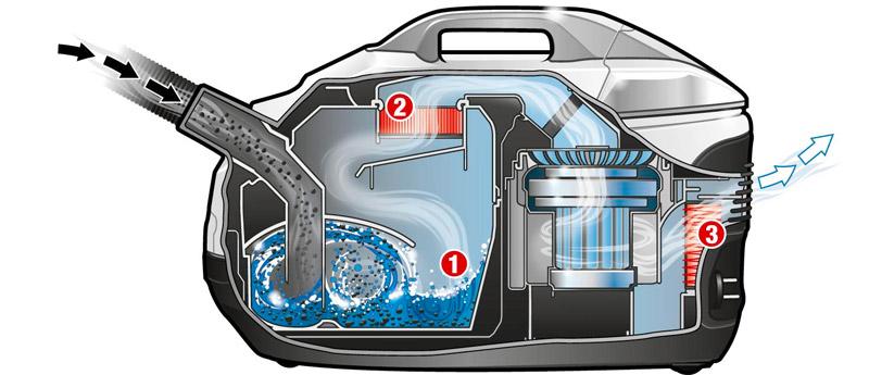 Устройство и принцип работы пылесоса с аквафильтром