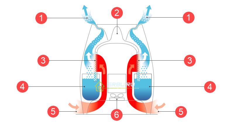 Устройство традиционного увлажнителя воздуха