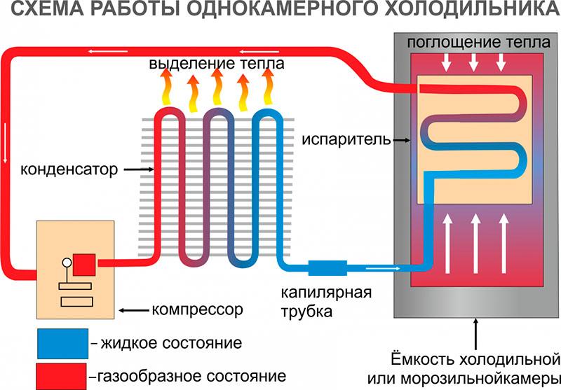 Устройство одно компрессорного холодильника